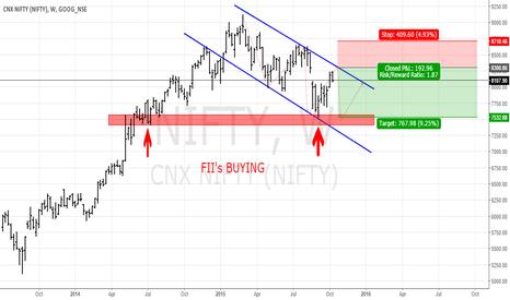 NIFTY: Nifty weekly chart