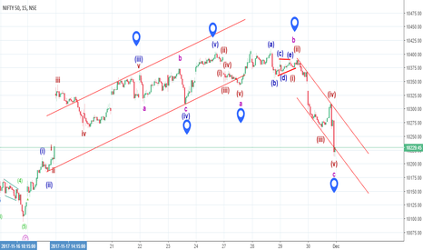 NIFTY: Atleast cover shorts - ABC correction seems to be over.