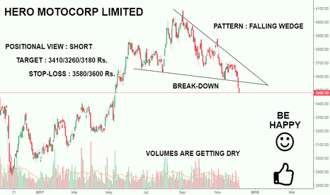 HEROMOTOCO: HEROMOTO SEEMS WEAK AT CMP {BEARISH}