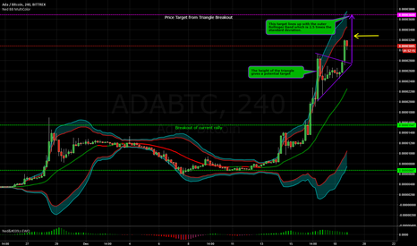 ADABTC: Cardano Doubles in Price since Breakout - 12-18-2017