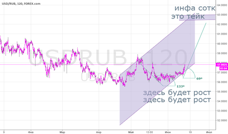 USDRUB: Доллар Рубль,Прогноз от номер 1 трейдера в мире