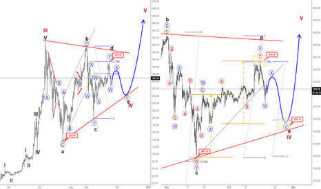 ETHUSD: Ethereum Pointing Lower Into Final Wave E