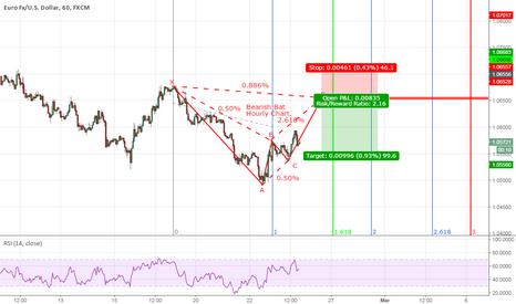 EURUSD: Bearish Bat 60min Chart EURUSD