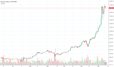 BTCUSD: Will BTCUSD keep on growing?