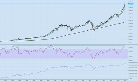 DJI: Just pointing out an historical level