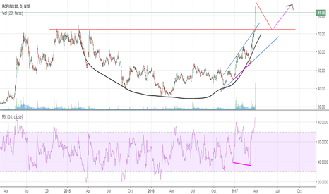 RCF: cup and handle formation