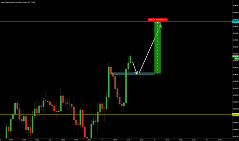 AUDCAD: AUDCAD intra-day Price Action Setup