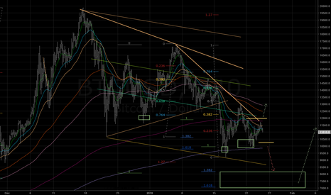 BTCUSD: A next stage of correction: targeting 8000