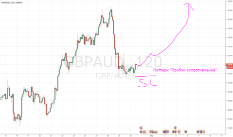 GBPAUD: Бычий паттерн GBPAUD. Ожидается рост к 1,64