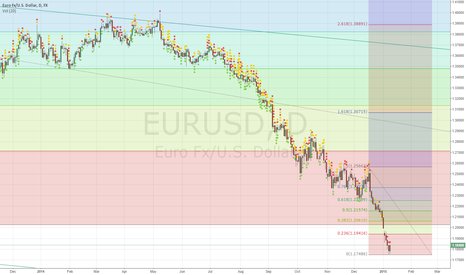 EURUSD: EURUSD POSSIBLE ENTRY FOR SHORT
