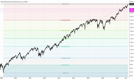 SPX500: Fibonacci levels