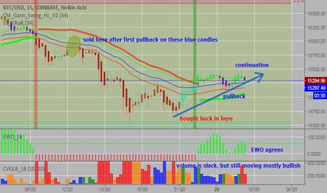 Heikin Ashi Strategy V2 — trading strategy by breizh29