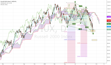 IUX: RUSSELL 2000 Respecting the FIBS