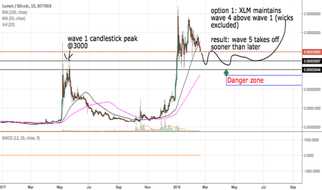 XLMBTC: XLM stuck between a btc rock and hard place