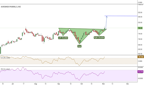 AUROPHARMA: Buy For 855 with 727 SL