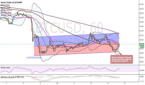 BTCUSD: Short Term Analysis BTCUSD