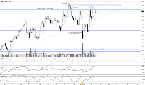 TGT: Triangle or Pennant Breakout | Andrew Aponas