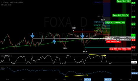 FOXA: PRICE ACTION + VOL LONG ON FOXA