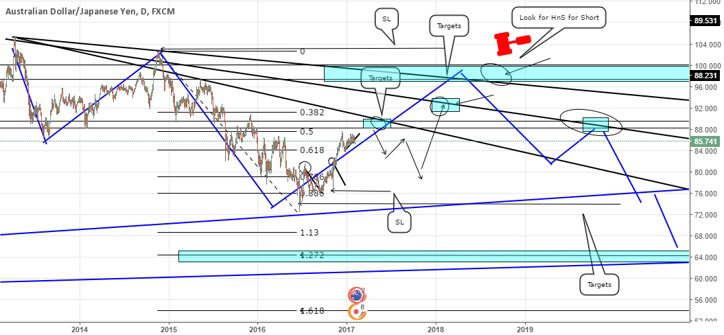 AUDJPY long and Short