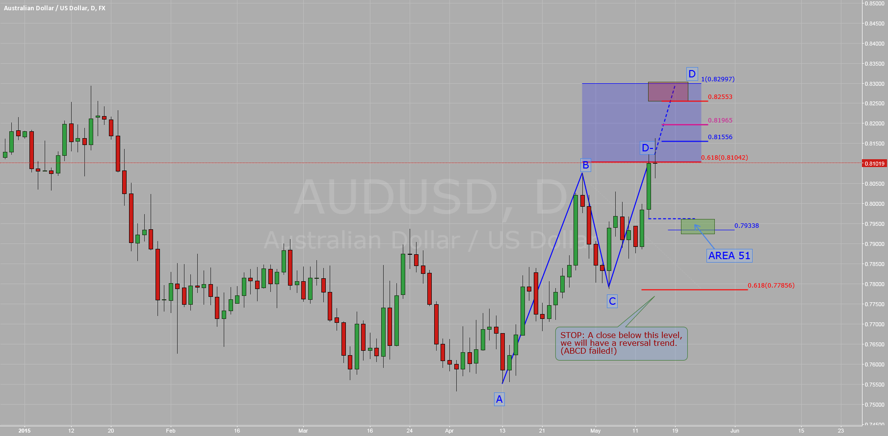 $AUDUSD: ABCD in development?
