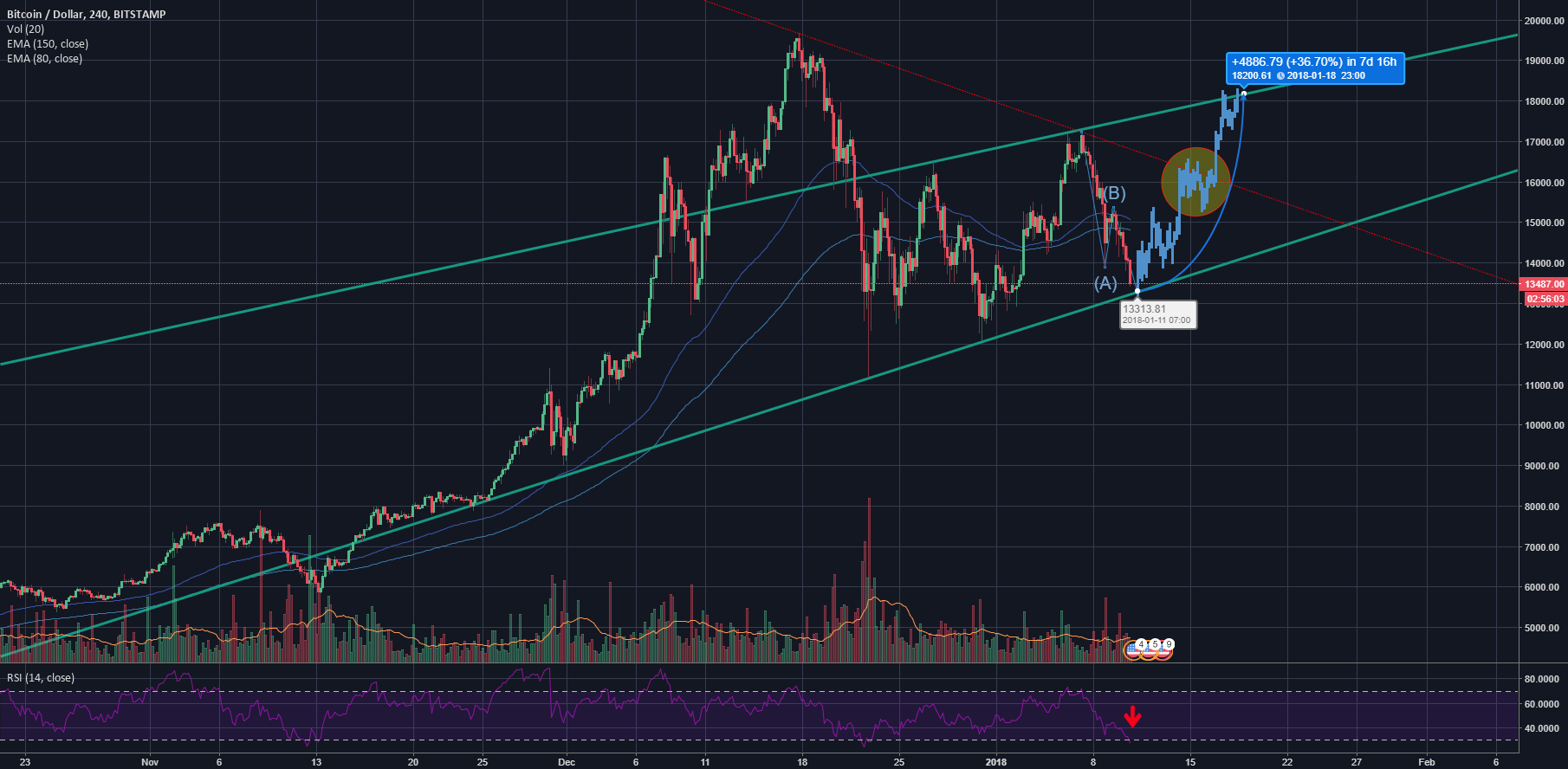 Bitcoin to retrace 40% in 7 days to 18200