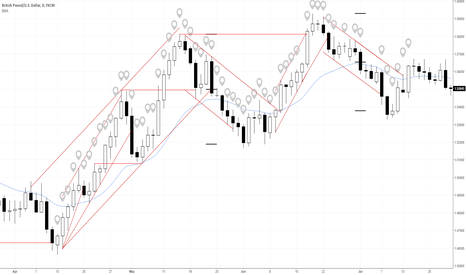 GBPUSD: Learn Price Action: GBPUSD Bar-by-Bar Analysis