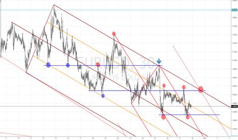 EURUSD: EURUSD - Upcoming week - Technical Analysis