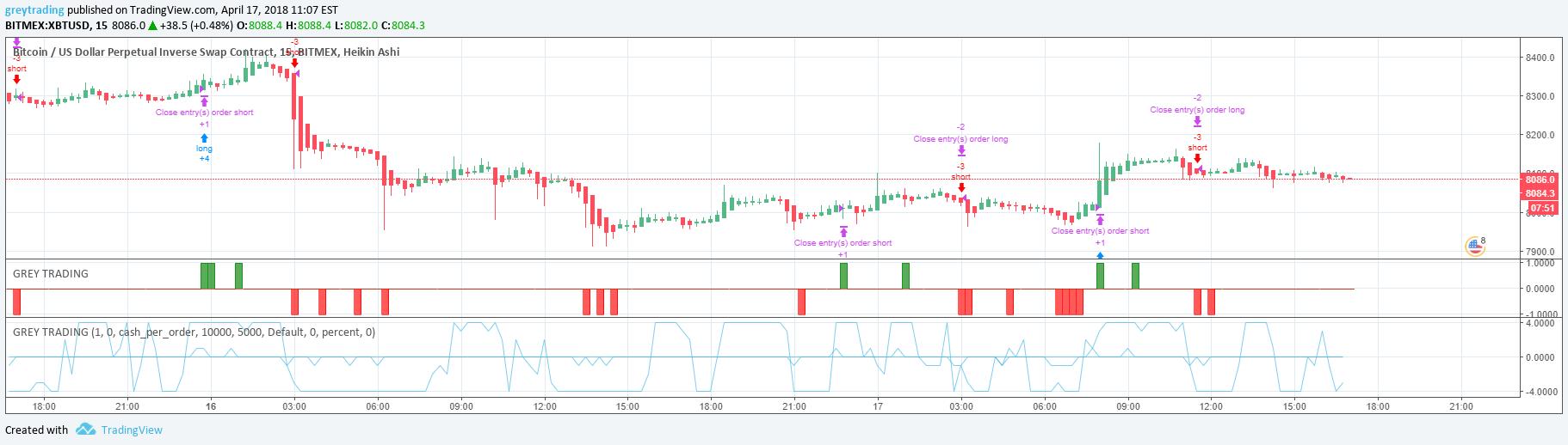 tradingview stratégia btc)