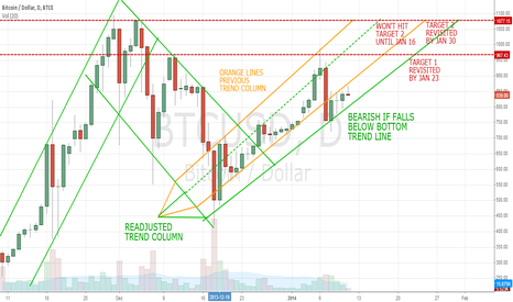 BTCUSD: The Walking Bull