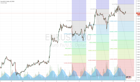 EURUSD: No Fib retracement yet