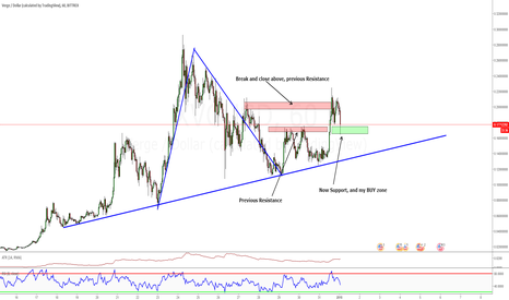 XVGUSD: Verge Buying Zone on a low time frame