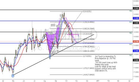 USDMXN: USDMXN Long On 3rd Trend Line Bounce