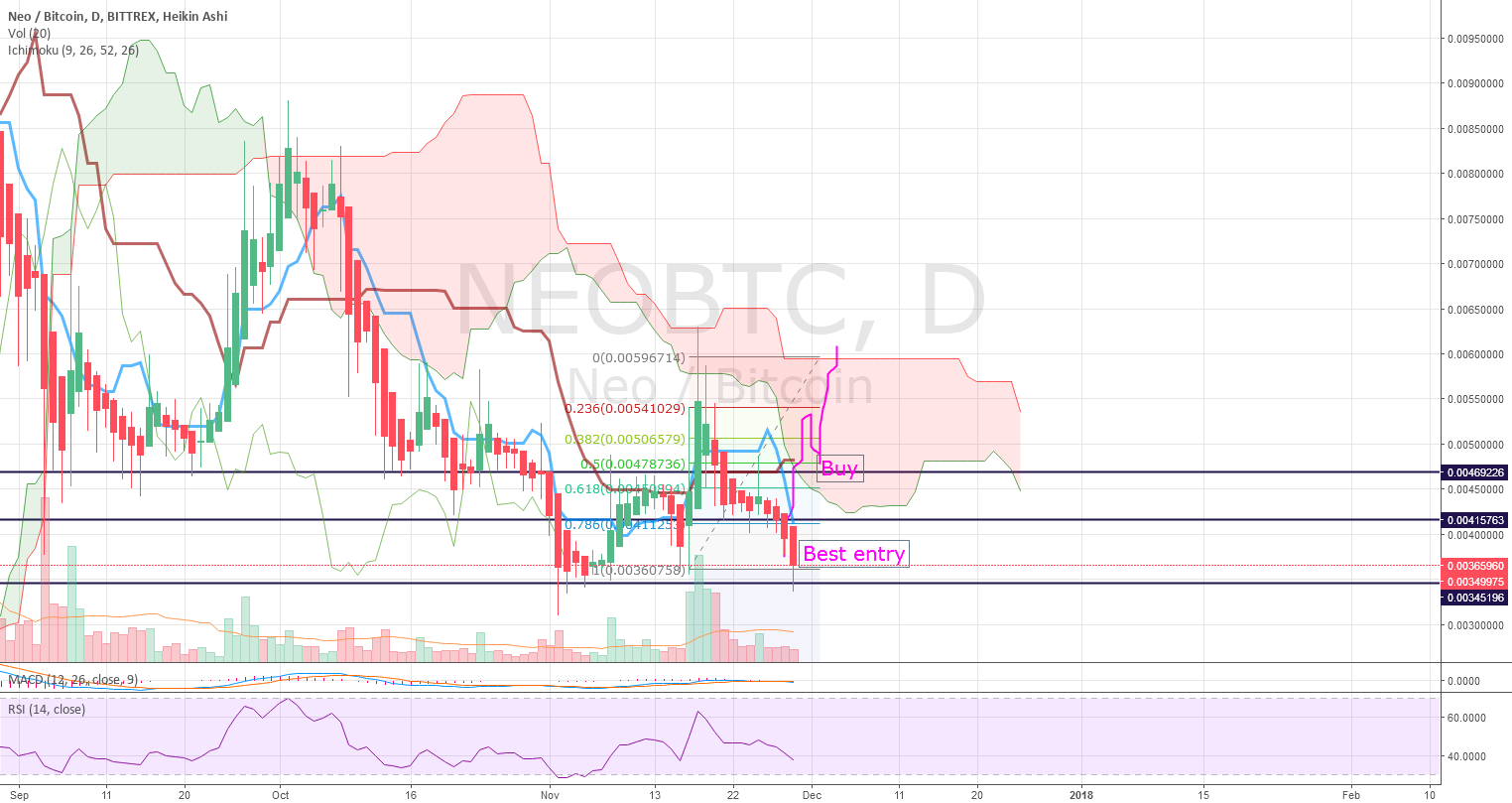 $NEO - looks ready for take off, arrived at Best entry point