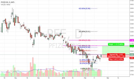 PFE: PFE  wait to brakeout