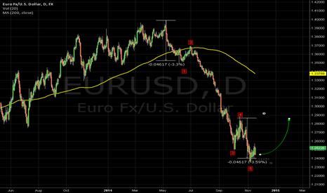 EURUSD: Nearerst target for correction euro/dollar is 1,285
