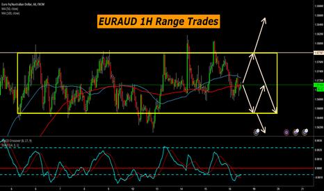 EURAUD: EURAUD 1H Range Trades