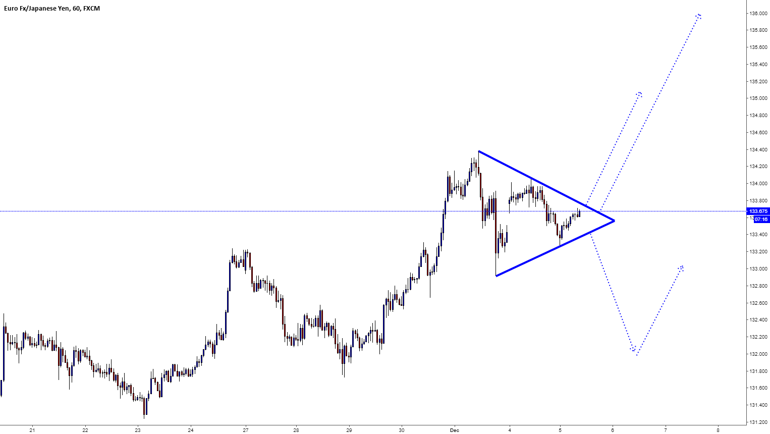 EURJPY / H1 / Triangle Pattern