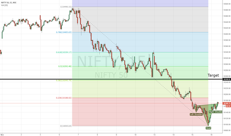 NIFTY: NIFTY - Inverted Head & Shoulders