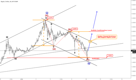 XRPUSD: Ripple Found Support After A Three-Wave Setback