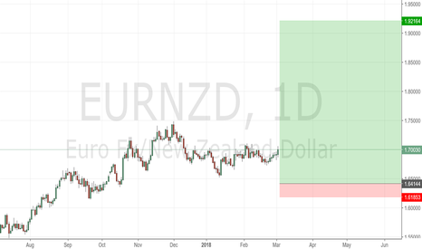 EURNZD: Rally some time back