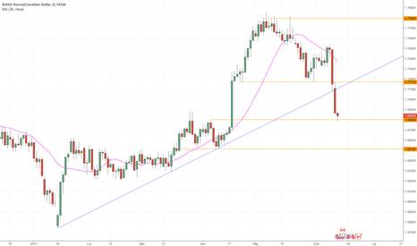 GBPCAD: Przełamana linia trendu na GBPCAD. Shorty po re-teście?