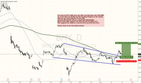 BMY: BRISTOL MEYER - US PHARMA STOCK BREAKING OUT