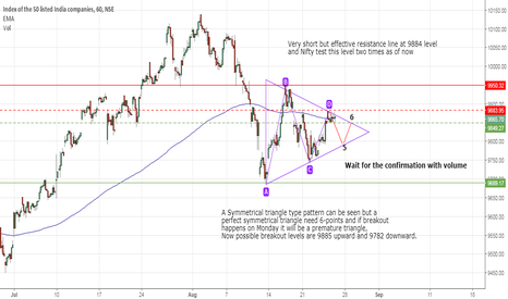 NIFTY: Possible trading strategies for Nifty