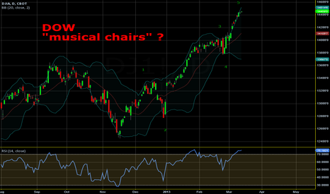 """DJ1!: DOW - and the """"musical chairs"""" game"""
