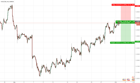 USDCAD: USDCAD short position with fundamental reasons