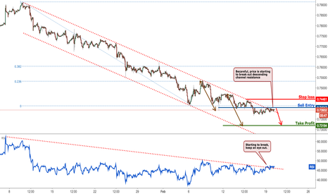 CADCHF: CADCHF remain bearish but watch for potential channel break
