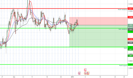 GBPCHF: Im going short on the gbpchf