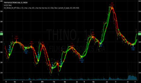 THIN: Strategy test - cm_ult_ma_mtf on 1MiN/1THINO 78,5%PP/9,5PF