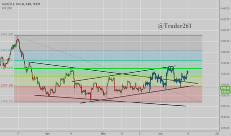 XAUUSD: Just A Chart of Trendline