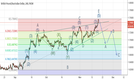 GBPAUD: Short GBPAUD, Leading Diagonal, End of Wave 1, Wave 2 to start